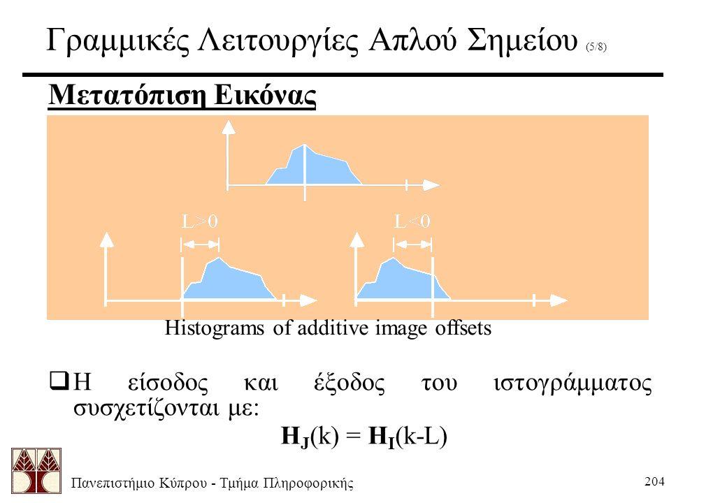 Πανεπιστήμιο Κύπρου - Τμήμα Πληροφορικής 204 Γραμμικές Λειτουργίες Απλού Σημείου (5/8) Μετατόπιση Εικόνας Histograms of additive image offsets  Η είσοδος και έξοδος του ιστογράμματος συσχετίζονται με: H J (k) = H I (k-L)