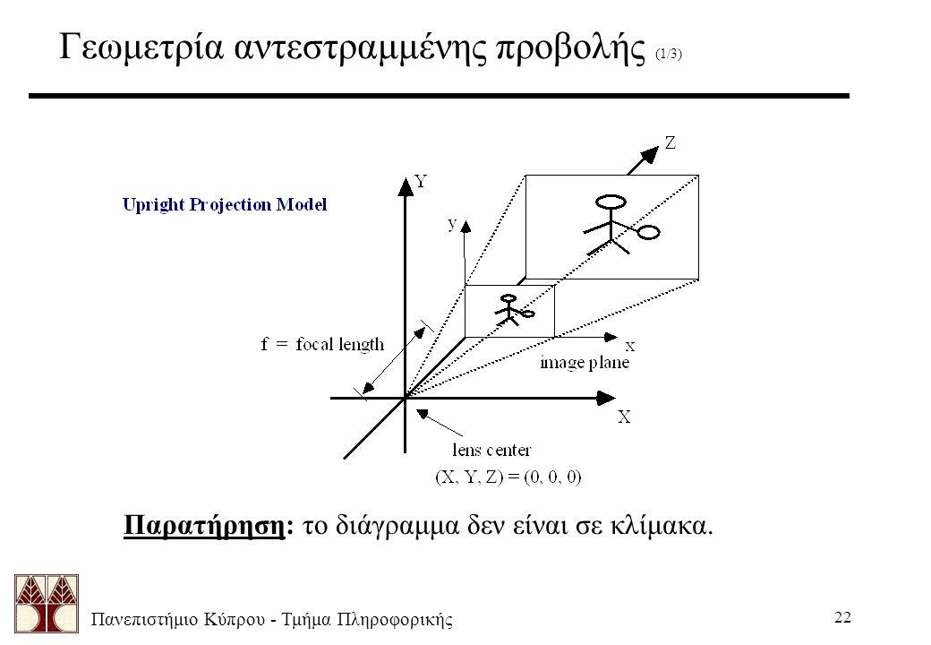 Πανεπιστήμιο Κύπρου - Τμήμα Πληροφορικής 22 Γεωμετρία αντεστραμμένης προβολής (1/3) Παρατήρηση: το διάγραμμα δεν είναι σε κλίμακα.