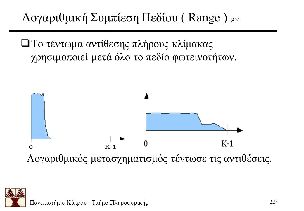 Πανεπιστήμιο Κύπρου - Τμήμα Πληροφορικής 224 Λογαριθμική Συμπίεση Πεδίου ( Range ) (4/5)  Το τέντωμα αντίθεσης πλήρους κλίμακας χρησιμοποιεί μετά όλο το πεδίο φωτεινοτήτων.