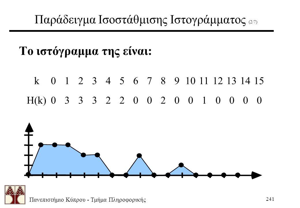 Πανεπιστήμιο Κύπρου - Τμήμα Πληροφορικής 241 Παράδειγμα Ισοστάθμισης Ιστογράμματος (2/7) Το ιστόγραμμα της είναι: k0123456789101112131415 H(k)03332200