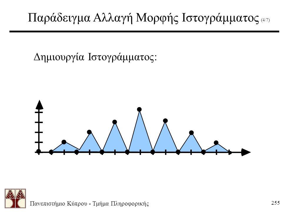 Πανεπιστήμιο Κύπρου - Τμήμα Πληροφορικής 255 Παράδειγμα Αλλαγή Μορφής Ιστογράμματος (4/7) Δημιουργία Ιστογράμματος: