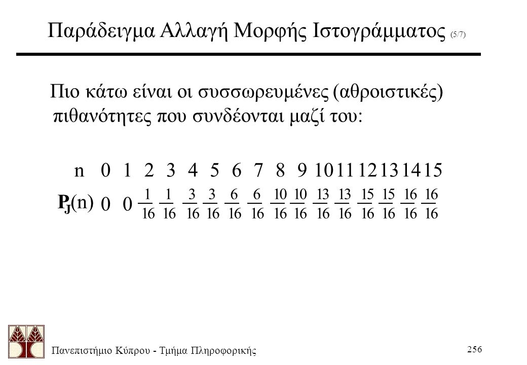 Πανεπιστήμιο Κύπρου - Τμήμα Πληροφορικής 256 Παράδειγμα Αλλαγή Μορφής Ιστογράμματος (5/7) Πιο κάτω είναι οι συσσωρευμένες (αθροιστικές) πιθανότητες που συνδέονται μαζί του: J 00 n0124567891011121314153 16 16 15 16 13 16 10 16 1 16 6 16 3 16 1 16 3 16 6 16 10 16 13 16 15 16 16 16 P (n)