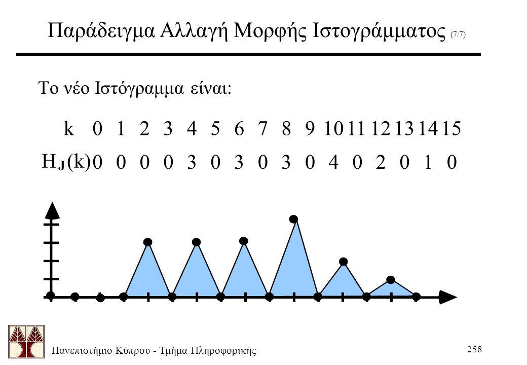 Πανεπιστήμιο Κύπρου - Τμήμα Πληροφορικής 258 Παράδειγμα Αλλαγή Μορφής Ιστογράμματος (7/7) Το νέο Ιστόγραμμα είναι: H (k) J k0124567891011121314153 0003030304020100