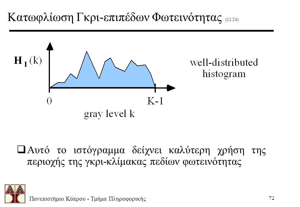 Πανεπιστήμιο Κύπρου - Τμήμα Πληροφορικής 72  Αυτό το ιστόγραμμα δείχνει καλύτερη χρήση της περιοχής της γκρι-κλίμακας πεδίων φωτεινότητας Κατωφλίωση Γκρι-επιπέδων Φωτεινότητας (11/24)