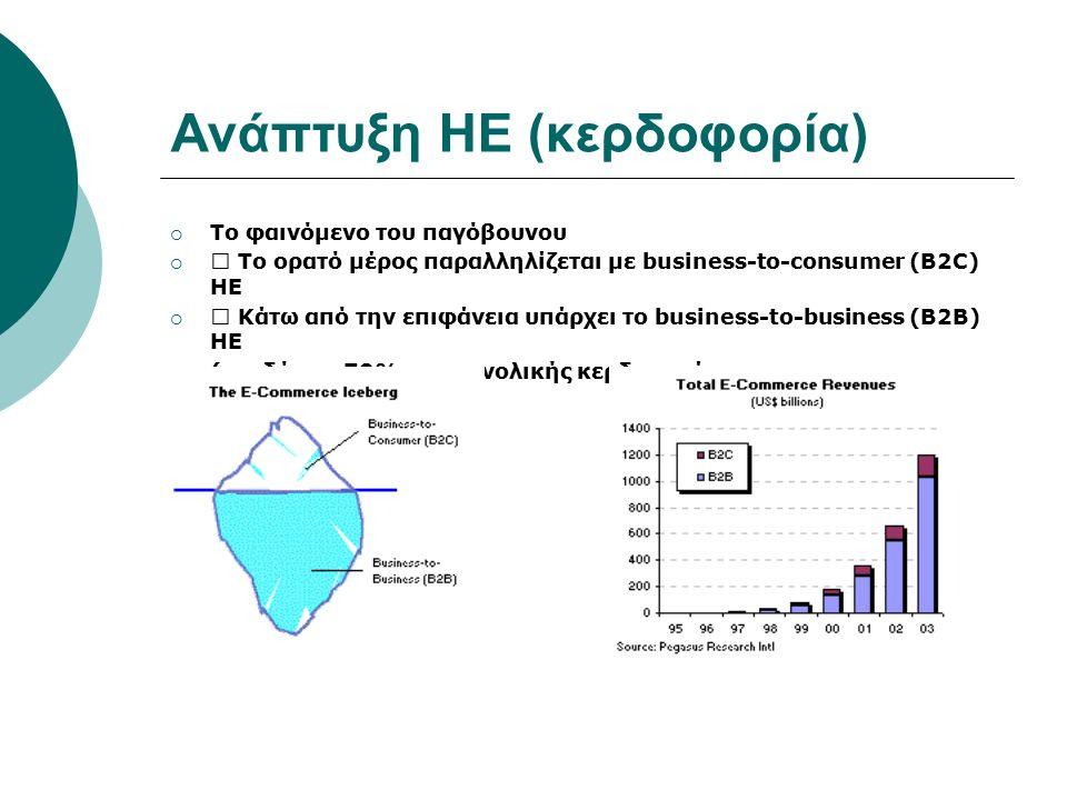 Ανάπτυξη ΗΕ (κερδοφορία)  Το φαινόμενο του παγόβουνου  Το ορατό μέρος παραλληλίζεται με business-to-consumer (B2C) ΗΕ  Κάτω από την επιφάνεια υπάρχει το business-to-business (B2B) ΗΕ  (σχεδόν το 70% της συνολικής κερδοφορίας