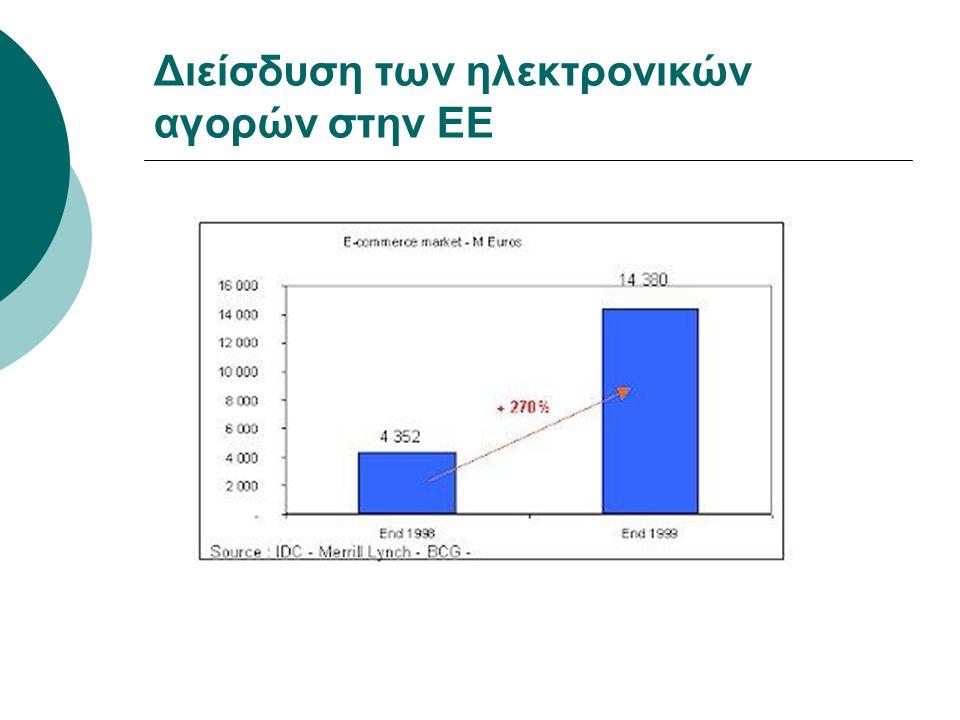 Διείσδυση των ηλεκτρονικών αγορών στην ΕΕ