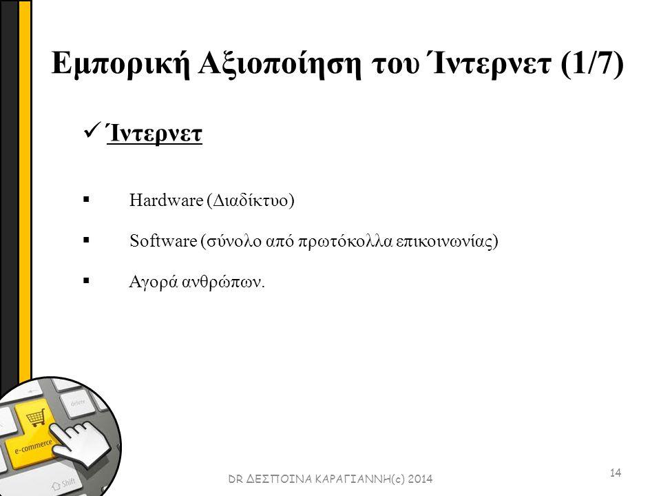 Εμπορική Αξιοποίηση του Ίντερνετ (1/7) 14 Ίντερνετ  Hardware (Διαδίκτυο)  Software (σύνολο από πρωτόκολλα επικοινωνίας)  Αγορά ανθρώπων.