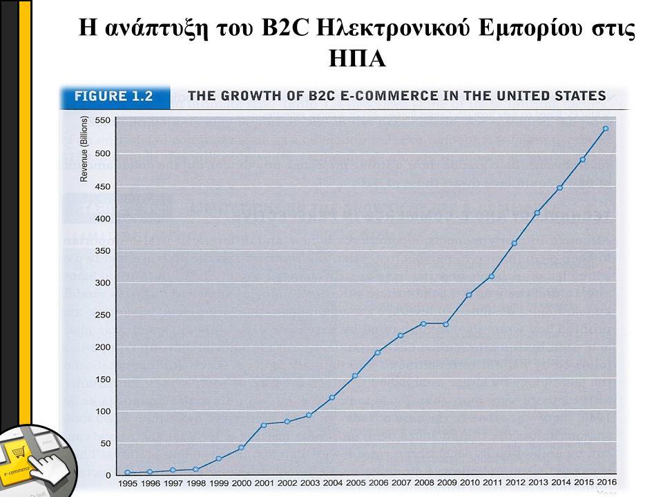 21 DR ΔΕΣΠΟΙΝΑ ΚΑΡΑΓΙΑΝΝΗ(c) 2014 Η ανάπτυξη του B2C Ηλεκτρονικού Εμπορίου στις ΗΠΑ
