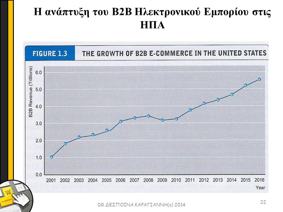 22 DR ΔΕΣΠΟΙΝΑ ΚΑΡΑΓΙΑΝΝΗ(c) 2014 Η ανάπτυξη του B2B Ηλεκτρονικού Εμπορίου στις ΗΠΑ