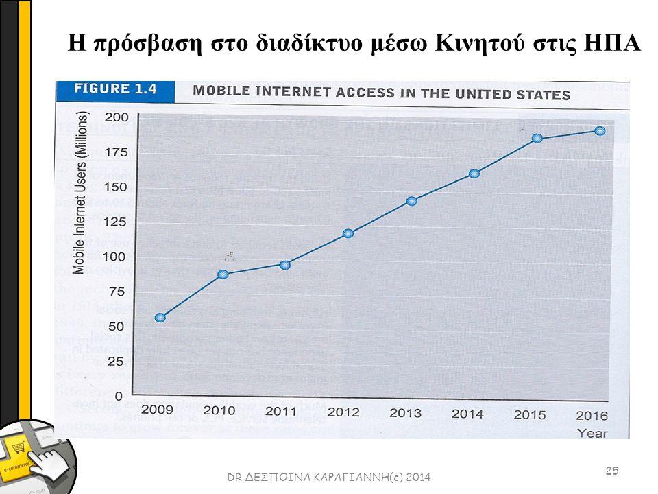 25 DR ΔΕΣΠΟΙΝΑ ΚΑΡΑΓΙΑΝΝΗ(c) 2014 Η πρόσβαση στο διαδίκτυο μέσω Κινητού στις ΗΠΑ
