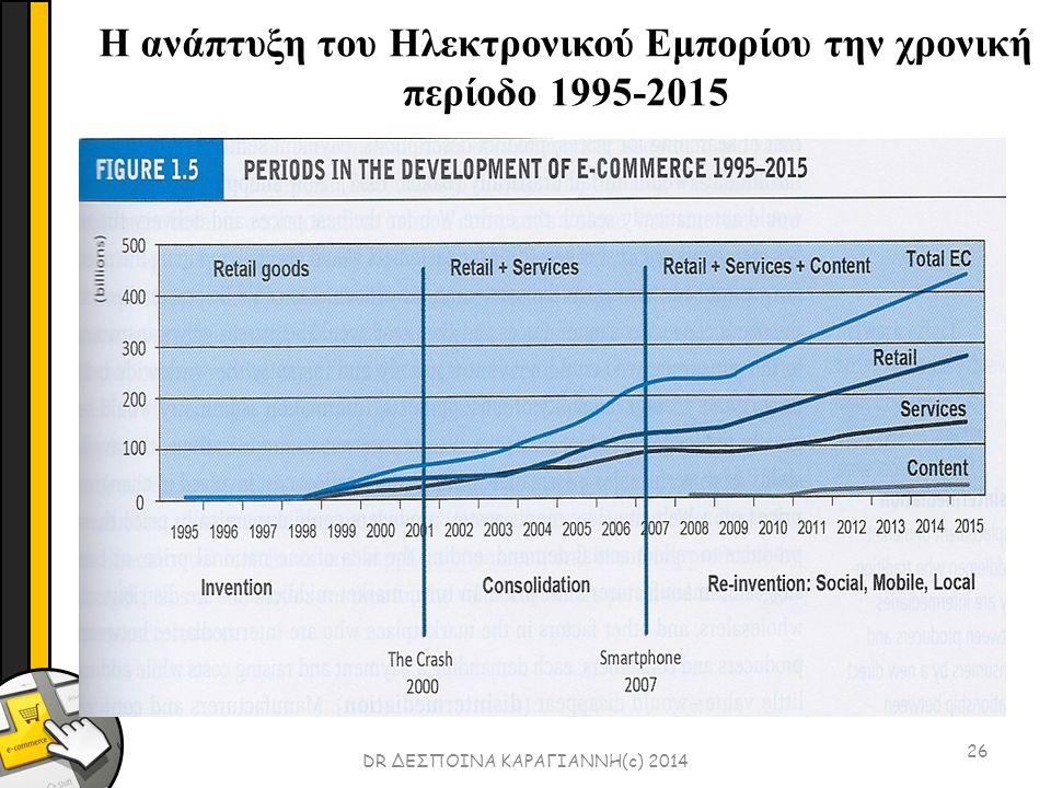 26 DR ΔΕΣΠΟΙΝΑ ΚΑΡΑΓΙΑΝΝΗ(c) 2014 Η ανάπτυξη του Ηλεκτρονικού Εμπορίου την χρονική περίοδο 1995-2015