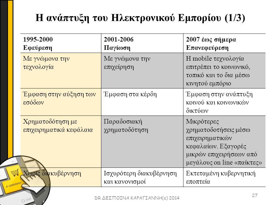 27 DR ΔΕΣΠΟΙΝΑ ΚΑΡΑΓΙΑΝΝΗ(c) 2014 1995-2000 Εφεύρεση 2001-2006 Παγίωση 2007 έως σήμερα Επανεφεύρεση Με γνώμονα την τεχνολογία Με γνώμονα την επιχείρηση Η mobile τεχνολογία επιτρέπει το κοινωνικό, τοπικό και το δια μέσω κινητού εμπόριο Έμφαση στην αύξηση των εσόδων Έμφαση στα κέρδηΈμφαση στην ανάπτυξη κοινού και κοινωνικών δικτύων Χρηματοδότηση με επιχειρηματικά κεφάλαια Παραδοσιακή χρηματοδότηση Μικρότερες χρηματοδοτήσεις μέσω επιχειρηματικών κεφαλαίων.