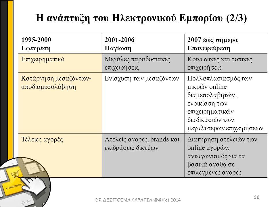 28 DR ΔΕΣΠΟΙΝΑ ΚΑΡΑΓΙΑΝΝΗ(c) 2014 1995-2000 Εφεύρεση 2001-2006 Παγίωση 2007 έως σήμερα Επανεφεύρεση ΕπιχειρηματικόΜεγάλες παραδοσιακές επιχειρήσεις Κοινωνικές και τοπικές επιχειρήσεις Κατάργηση μεσαζόντων- αποδιαμεσολάβηση Ενίσχυση των μεσαζόντωνΠολλαπλασιασμός των μικρών online διαμεσολαβητών, ενοικίαση των επιχειρηματικών διαδικασιών των μεγαλύτερων επιχειρήσεων Τέλειες αγορέςΑτελείς αγορές, brands και επιδράσεις δικτύων Διατήρηση ατελειών των online αγορών, ανταγωνισμός για τα βασικά αγαθά σε επιλεγμένες αγορές Η ανάπτυξη του Ηλεκτρονικού Εμπορίου (2/3)