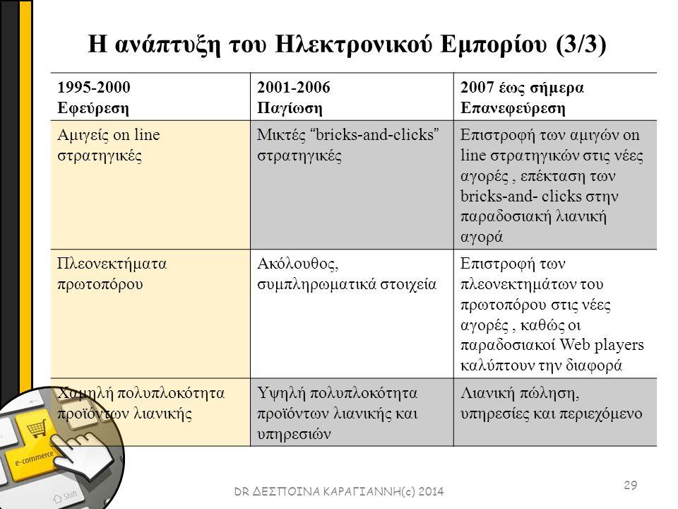 29 DR ΔΕΣΠΟΙΝΑ ΚΑΡΑΓΙΑΝΝΗ(c) 2014 1995-2000 Εφεύρεση 2001-2006 Παγίωση 2007 έως σήμερα Επανεφεύρεση Αμιγείς on line στρατηγικές Μικτές bricks-and-clicks στρατηγικές Επιστροφή των αμιγών on line στρατηγικών στις νέες αγορές, επέκταση των bricks-and- clicks στην παραδοσιακή λιανική αγορά Πλεονεκτήματα πρωτοπόρου Ακόλουθος, συμπληρωματικά στοιχεία Επιστροφή των πλεονεκτημάτων του πρωτοπόρου στις νέες αγορές, καθώς οι παραδοσιακοί Web players καλύπτουν την διαφορά Χαμηλή πολυπλοκότητα προϊόντων λιανικής Υψηλή πολυπλοκότητα προϊόντων λιανικής και υπηρεσιών Λιανική πώληση, υπηρεσίες και περιεχόμενο Η ανάπτυξη του Ηλεκτρονικού Εμπορίου (3/3)