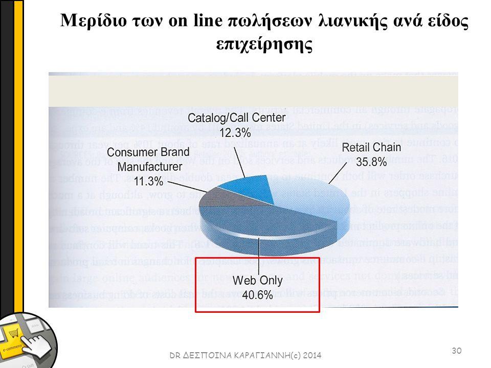 30 DR ΔΕΣΠΟΙΝΑ ΚΑΡΑΓΙΑΝΝΗ(c) 2014 Μερίδιο των on line πωλήσεων λιανικής ανά είδος επιχείρησης