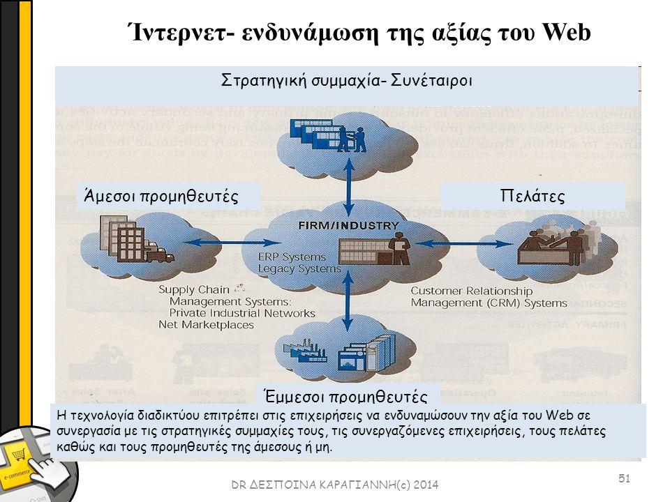51 DR ΔΕΣΠΟΙΝΑ ΚΑΡΑΓΙΑΝΝΗ(c) 2014 Ίντερνετ- ενδυνάμωση της αξίας του Web Στρατηγική συμμαχία- Συνέταιροι Άμεσοι προμηθευτέςΠελάτες Έμμεσοι προμηθευτές Η τεχνολογία διαδικτύου επιτρέπει στις επιχειρήσεις να ενδυναμώσουν την αξία του Web σε συνεργασία με τις στρατηγικές συμμαχίες τους, τις συνεργαζόμενες επιχειρήσεις, τους πελάτες καθώς και τους προμηθευτές της άμεσους ή μη.