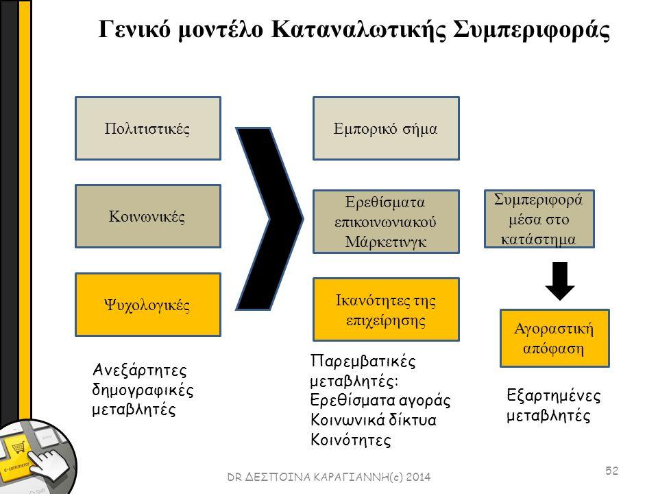 52 DR ΔΕΣΠΟΙΝΑ ΚΑΡΑΓΙΑΝΝΗ(c) 2014 Γενικό μοντέλο Καταναλωτικής Συμπεριφοράς Πολιτιστικές Ψυχολογικές Κοινωνικές Ανεξάρτητες δημογραφικές μεταβλητές Ικανότητες της επιχείρησης Ερεθίσματα επικοινωνιακού Μάρκετινγκ Εμπορικό σήμα Συμπεριφορά μέσα στο κατάστημα Αγοραστική απόφαση Παρεμβατικές μεταβλητές: Ερεθίσματα αγοράς Κοινωνικά δίκτυα Κοινότητες Εξαρτημένες μεταβλητές