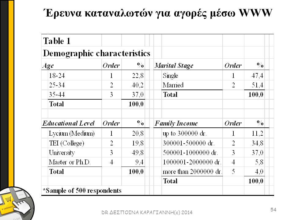 54 DR ΔΕΣΠΟΙΝΑ ΚΑΡΑΓΙΑΝΝΗ(c) 2014 Έρευνα καταναλωτών για αγορές μέσω WWW