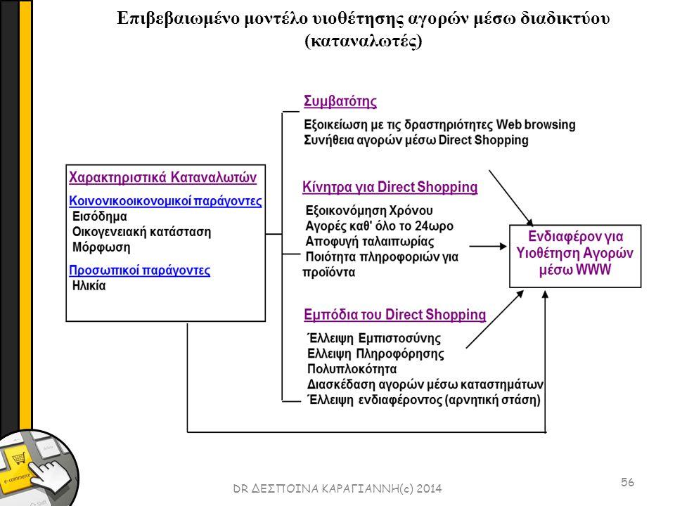 56 DR ΔΕΣΠΟΙΝΑ ΚΑΡΑΓΙΑΝΝΗ(c) 2014 Επιβεβαιωμένο μοντέλο υιοθέτησης αγορών μέσω διαδικτύου (καταναλωτές)