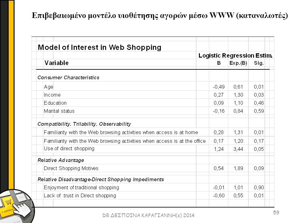 59 DR ΔΕΣΠΟΙΝΑ ΚΑΡΑΓΙΑΝΝΗ(c) 2014 Επιβεβαιωμένο μοντέλο υιοθέτησης αγορών μέσω WWW (καταναλωτές)