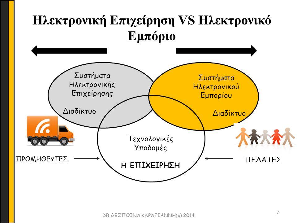 Hλεκτρονική Επιχείρηση 8 Περιλαμβάνει όλες τις ηλεκτρονικές δραστηριότητες που διενεργούνται από μια επιχείρηση, όπως:  η επιχειρηματική γνώση (business intelligence)  η διοίκηση σχέσεων πελατών (Customer Relationship Management)  η διοίκηση αλυσίδας προσφοράς (Supply chain management)  To ηλεκτρονικό εμπόριο (e-commerce)  Και ο σχεδιασμός των πόρων της επιχείρησης (enterprise resource planning) Oι όροι: ηλεκτρονική επιχείρηση και ηλεκτρονικό εμπόριο χρησιμοποιούνται εναλλακτικά DR ΔΕΣΠΟΙΝΑ ΚΑΡΑΓΙΑΝΝΗ(c) 2014