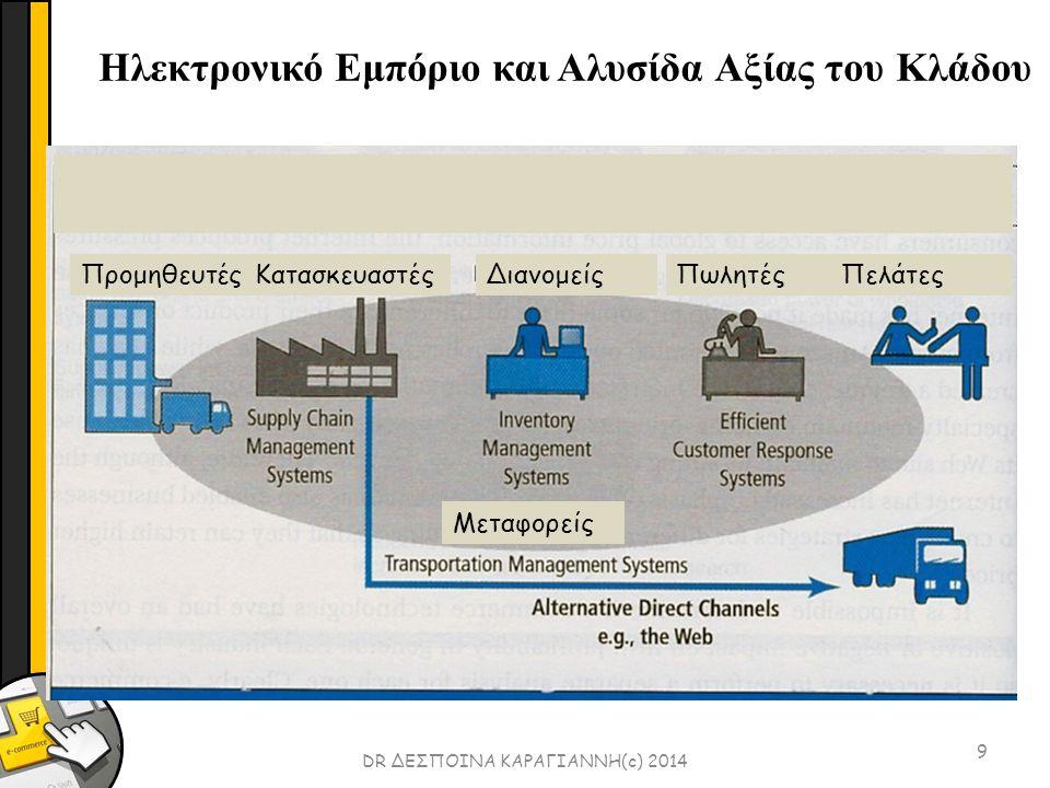 10 DR ΔΕΣΠΟΙΝΑ ΚΑΡΑΓΙΑΝΝΗ(c) 2014 Ηλεκτρονικό Εμπόριο και Αλυσίδα Αξίας Επιχείρησης Διοίκηση Ανθρώπινοι Πόροι Πληροφοριακά Συστήματα Προμήθειες Χρηματοοικονομικά/ Λογιστική Δευτερεύουσες Δραστηριότητες Πρωτεύουσες Δραστηριότητες