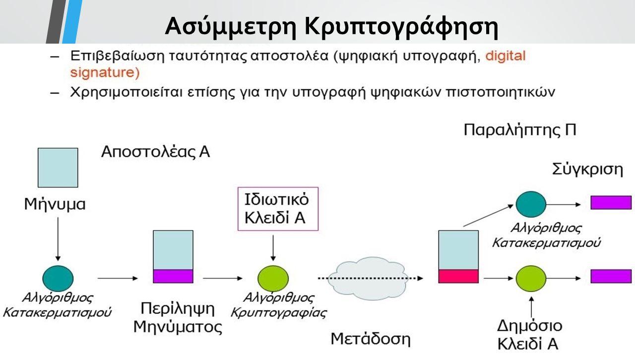 Ασύμμετρη Κρυπτογράφηση