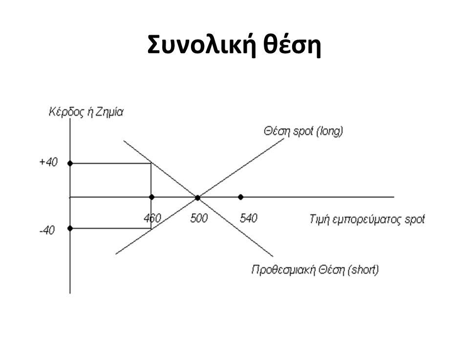 Συνολική θέση