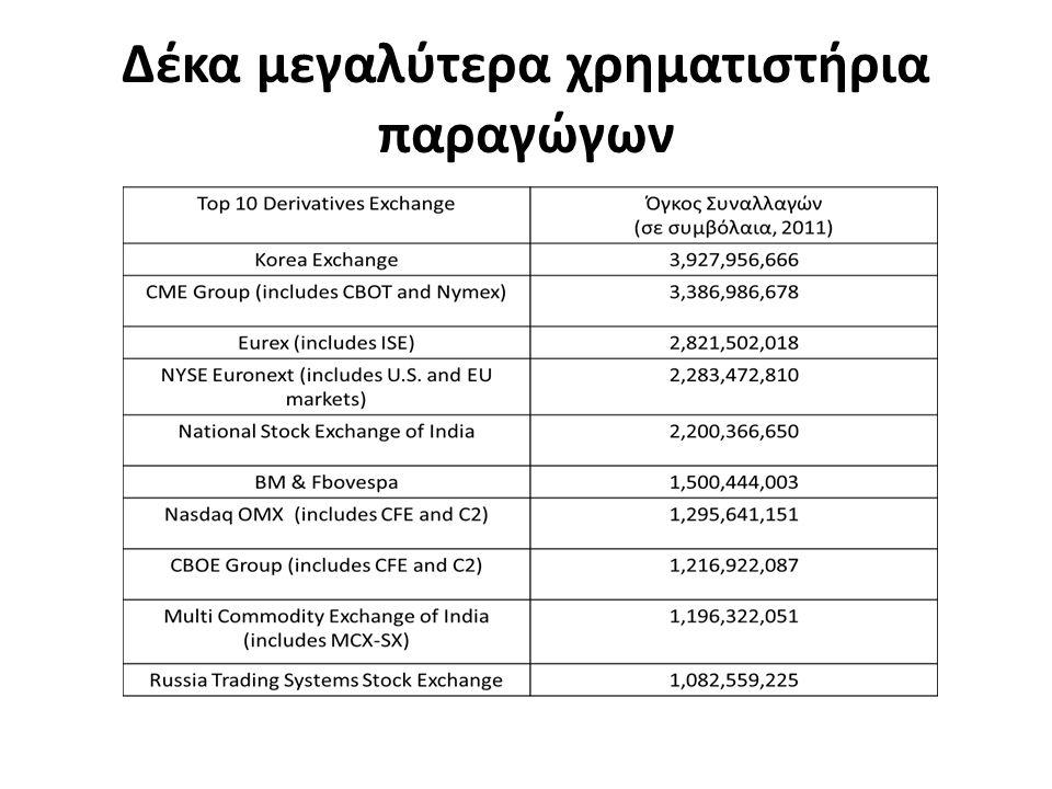 Δέκα μεγαλύτερα χρηματιστήρια παραγώγων