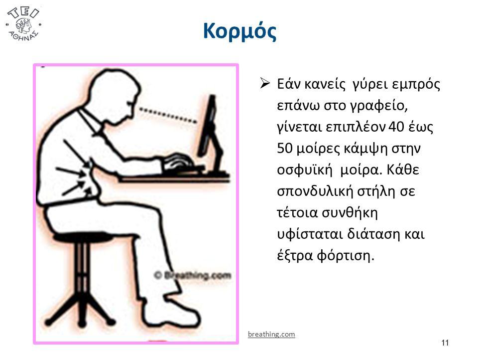 Κορμός 11  Εάν κανείς γύρει εμπρός επάνω στο γραφείο, γίνεται επιπλέον 40 έως 50 μοίρες κάμψη στην οσφυϊκή μοίρα.
