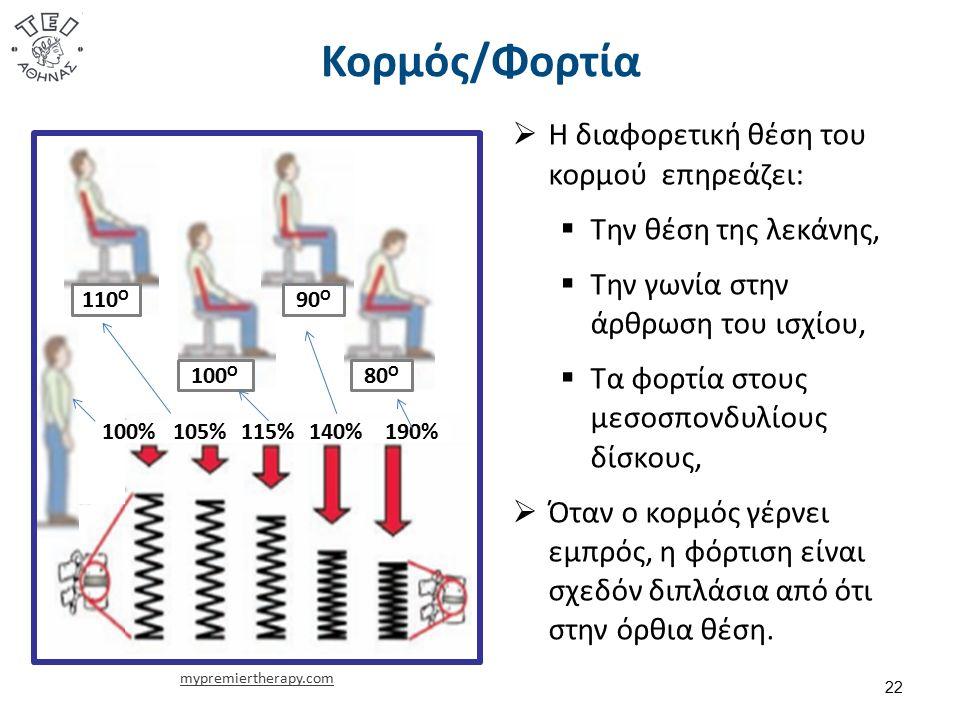 Κορμός/Φορτία  Η διαφορετική θέση του κορμού επηρεάζει:  Την θέση της λεκάνης,  Την γωνία στην άρθρωση του ισχίου,  Τα φορτία στους μεσοσπονδυλίους δίσκους,  Όταν ο κορμός γέρνει εμπρός, η φόρτιση είναι σχεδόν διπλάσια από ότι στην όρθια θέση.