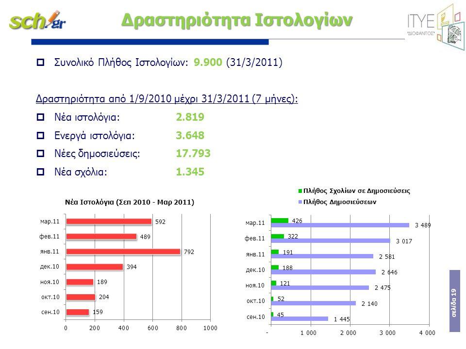 σελίδα 19 Δραστηριότητα Ιστολογίων  Συνολικό Πλήθος Ιστολογίων: 9.900 (31/3/2011) Δραστηριότητα από 1/9/2010 μέχρι 31/3/2011 (7 μήνες):  Νέα ιστολόγια: 2.819  Ενεργά ιστολόγια: 3.648  Νέες δημοσιεύσεις:17.793  Νέα σχόλια:1.345