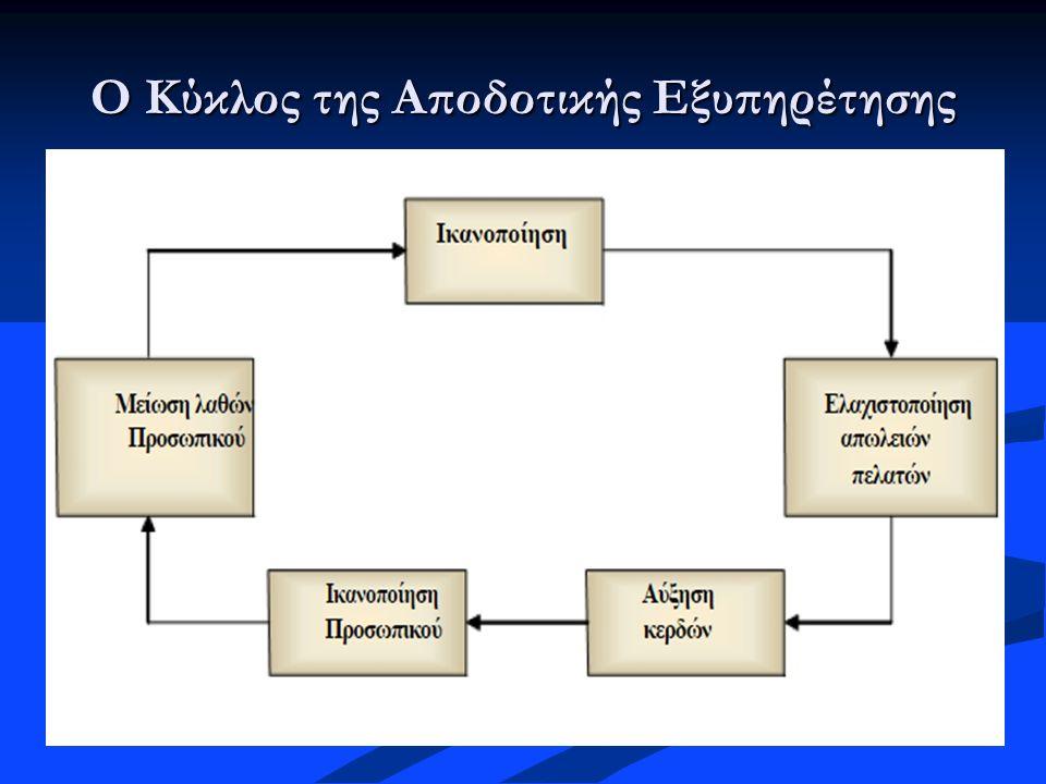 Ο Κύκλος της Αποδοτικής Εξυπηρέτησης
