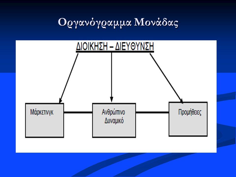 Οργανόγραμμα Μονάδας