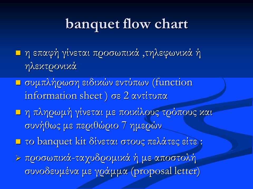 banquet flow chart η επαφή γίνεται προσωπικά,τηλεφωνικά ή ηλεκτρονικά η επαφή γίνεται προσωπικά,τηλεφωνικά ή ηλεκτρονικά συμπλήρωση ειδικών εντύπων (f
