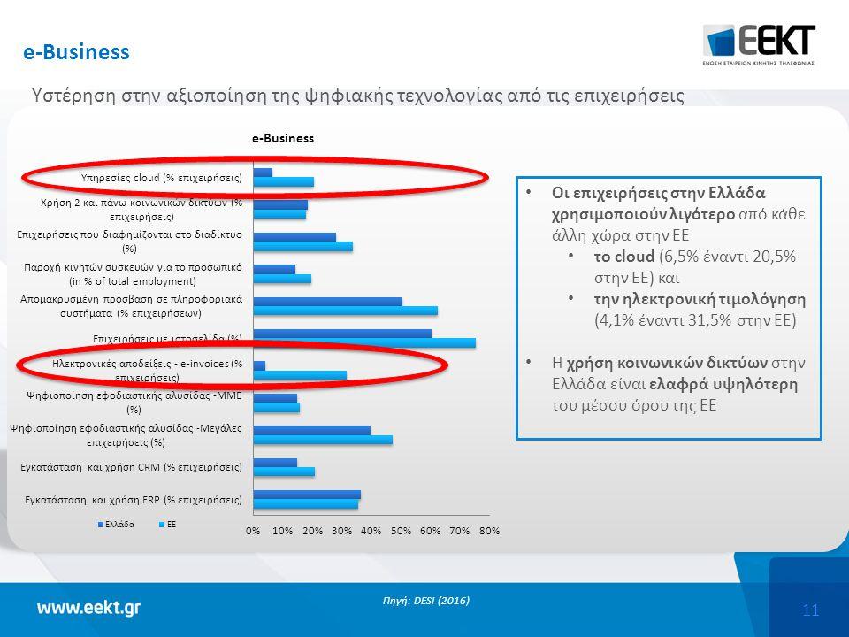 11 Πηγή: DESI (2016) Οι επιχειρήσεις στην Ελλάδα χρησιμοποιούν λιγότερο από κάθε άλλη χώρα στην ΕΕ το cloud (6,5% έναντι 20,5% στην ΕΕ) και την ηλεκτρονική τιμολόγηση (4,1% έναντι 31,5% στην ΕΕ) Η χρήση κοινωνικών δικτύων στην Ελλάδα είναι ελαφρά υψηλότερη του μέσου όρου της ΕΕ e-Business Υστέρηση στην αξιοποίηση της ψηφιακής τεχνολογίας από τις επιχειρήσεις