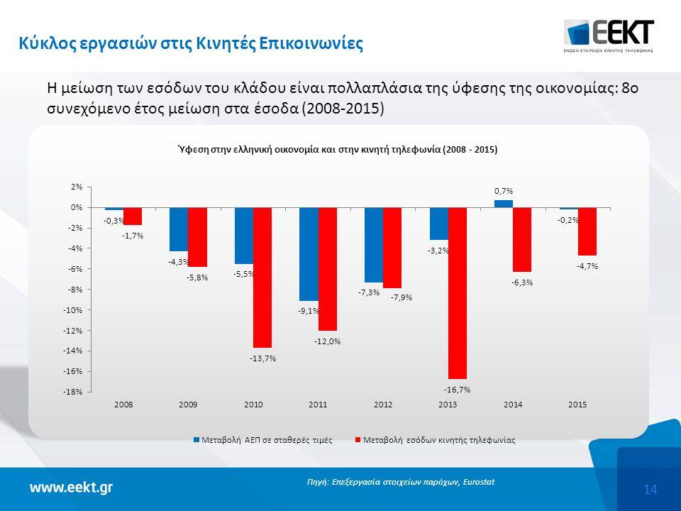 14 Κύκλος εργασιών στις Κινητές Επικοινωνίες Πηγή: Επεξεργασία στοιχείων παρόχων, Eurostat Η μείωση των εσόδων του κλάδου είναι πολλαπλάσια της ύφεσης της οικονομίας: 8ο συνεχόμενο έτος μείωση στα έσοδα (2008-2015)