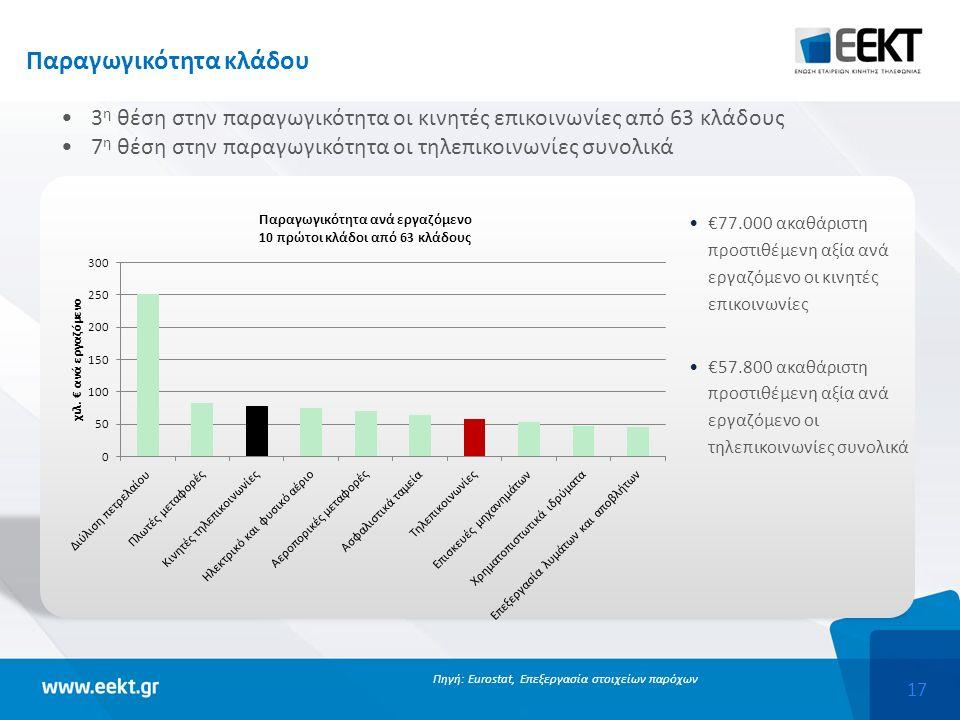 17 Παραγωγικότητα κλάδου 3 η θέση στην παραγωγικότητα οι κινητές επικοινωνίες από 63 κλάδους 7 η θέση στην παραγωγικότητα οι τηλεπικοινωνίες συνολικά Πηγή: Eurostat, Επεξεργασία στοιχείων παρόχων €77.000 ακαθάριστη προστιθέμενη αξία ανά εργαζόμενο οι κινητές επικοινωνίες €57.800 ακαθάριστη προστιθέμενη αξία ανά εργαζόμενο οι τηλεπικοινωνίες συνολικά