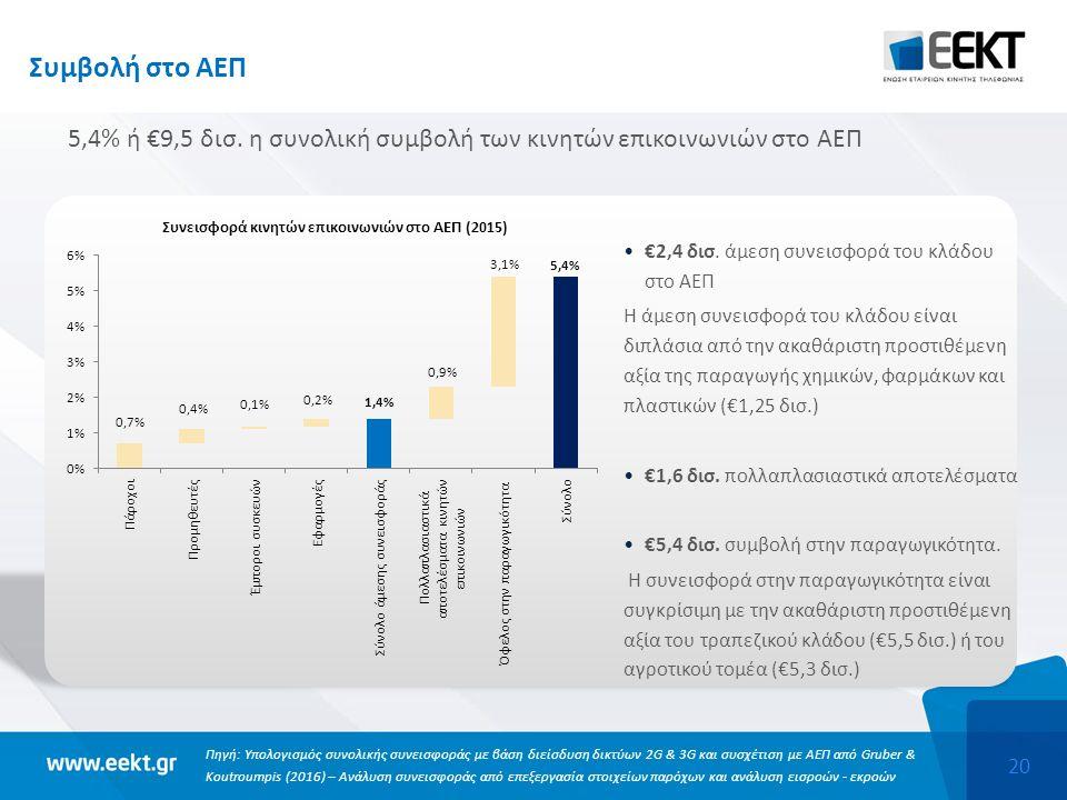 20 Συμβολή στο ΑΕΠ 5,4% ή €9,5 δισ.