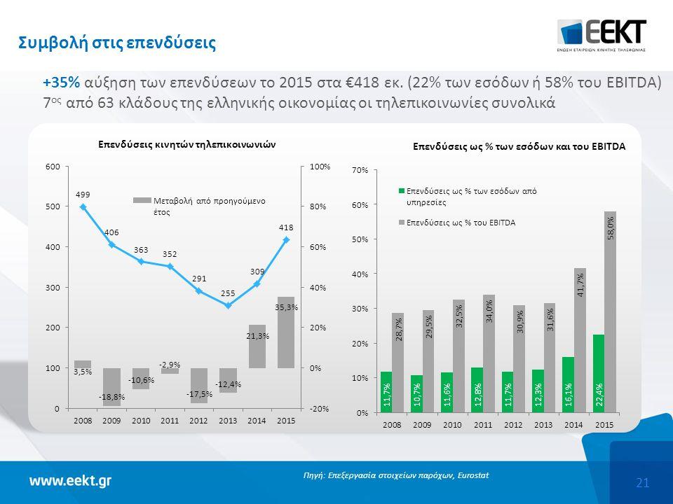 21 Συμβολή στις επενδύσεις +35% αύξηση των επενδύσεων το 2015 στα €418 εκ.