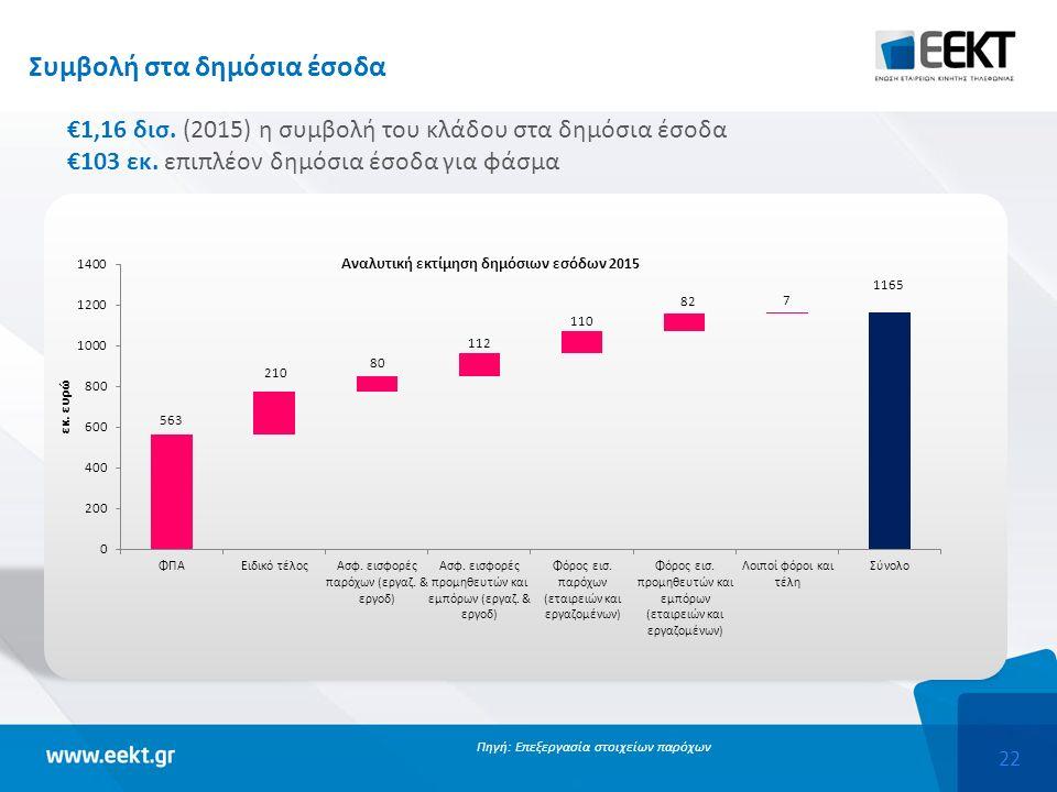 22 Συμβολή στα δημόσια έσοδα €1,16 δισ.(2015) η συμβολή του κλάδου στα δημόσια έσοδα €103 εκ.