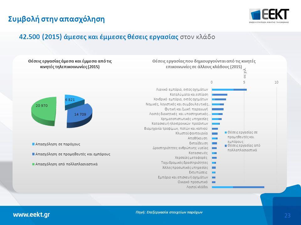 23 Συμβολή στην απασχόληση 42.500 (2015) άμεσες και έμμεσες θέσεις εργασίας στον κλάδο Πηγή: Επεξεργασία στοιχείων παρόχων