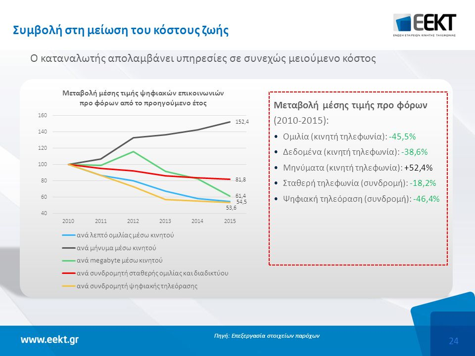24 Συμβολή στη μείωση του κόστους ζωής Ο καταναλωτής απολαμβάνει υπηρεσίες σε συνεχώς μειούμενο κόστος Πηγή: Επεξεργασία στοιχείων παρόχων Μεταβολή μέσης τιμής προ φόρων (2010-2015): Ομιλία (κινητή τηλεφωνία): -45,5% Δεδομένα (κινητή τηλεφωνία): -38,6% Μηνύματα (κινητή τηλεφωνία): +52,4% Σταθερή τηλεφωνία (συνδρομή): -18,2% Ψηφιακή τηλεόραση (συνδρομή): -46,4%