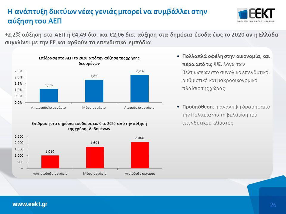 26 H ανάπτυξη δικτύων νέας γενιάς μπορεί να συμβάλλει στην αύξηση του ΑΕΠ +2,2% αύξηση στο ΑΕΠ ή €4,49 δισ.