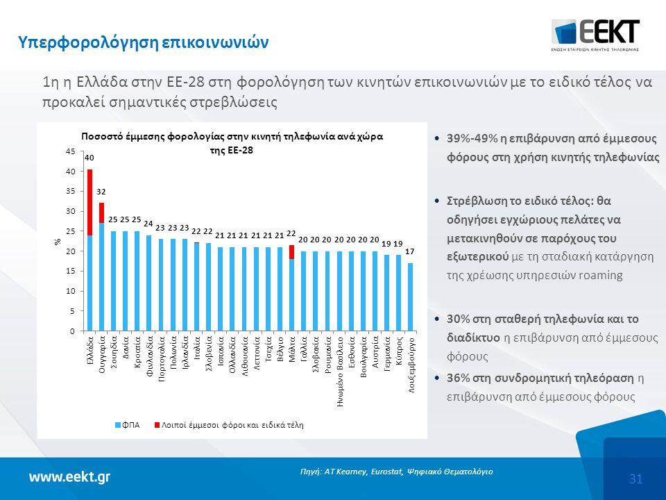 31 Υπερφορολόγηση επικοινωνιών 1η η Ελλάδα στην ΕΕ-28 στη φορολόγηση των κινητών επικοινωνιών με το ειδικό τέλος να προκαλεί σημαντικές στρεβλώσεις Πηγή: AT Kearney, Eurostat, Ψηφιακό Θεματολόγιο 39%-49% η επιβάρυνση από έμμεσους φόρους στη χρήση κινητής τηλεφωνίας Στρέβλωση το ειδικό τέλος: θα οδηγήσει εγχώριους πελάτες να μετακινηθούν σε παρόχους του εξωτερικού με τη σταδιακή κατάργηση της χρέωσης υπηρεσιών roaming 30% στη σταθερή τηλεφωνία και το διαδίκτυο η επιβάρυνση από έμμεσους φόρους 36% στη συνδρομητική τηλεόραση η επιβάρυνση από έμμεσους φόρους