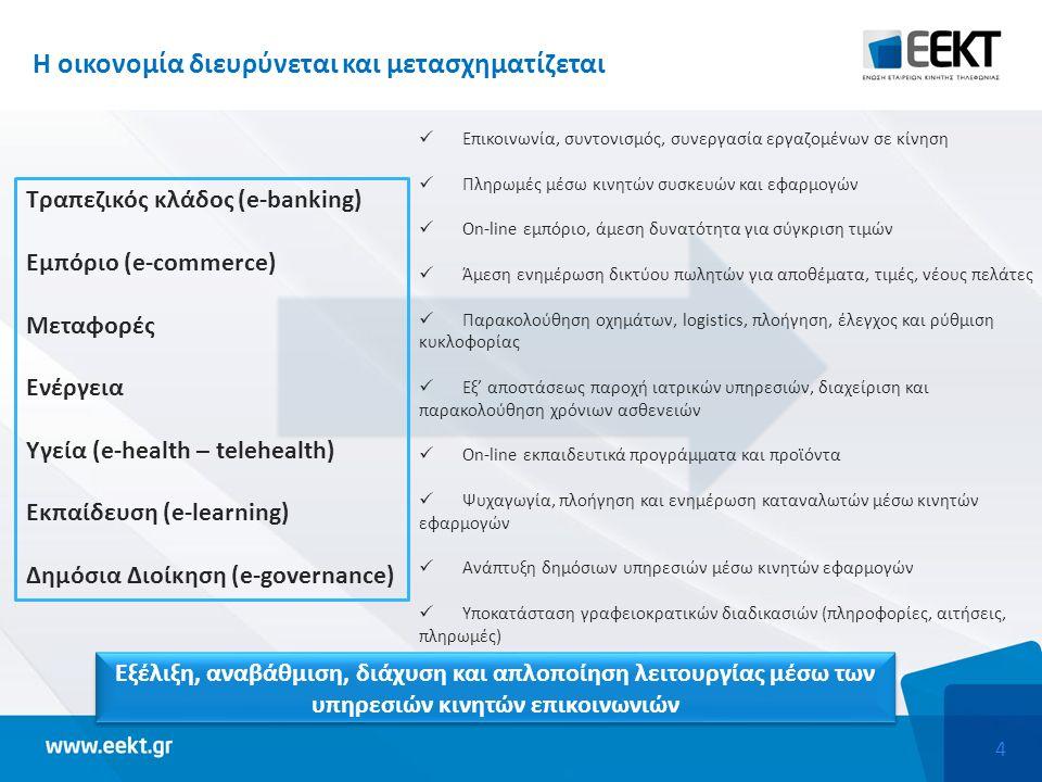 25 Δυνητική συμβολή των ψηφιακών επικοινωνιών στην ελληνική οικονομία Ανάπτυξη και αύξηση δημοσίων εσόδων Προϋποθέσεις