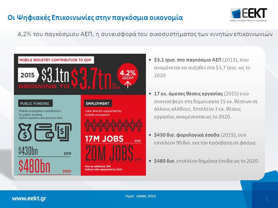 6 Οι Ψηφιακές Επικοινωνίες στην ευρωπαϊκή οικονομία Πηγή: GSMA, 2016 2,3 εκ.