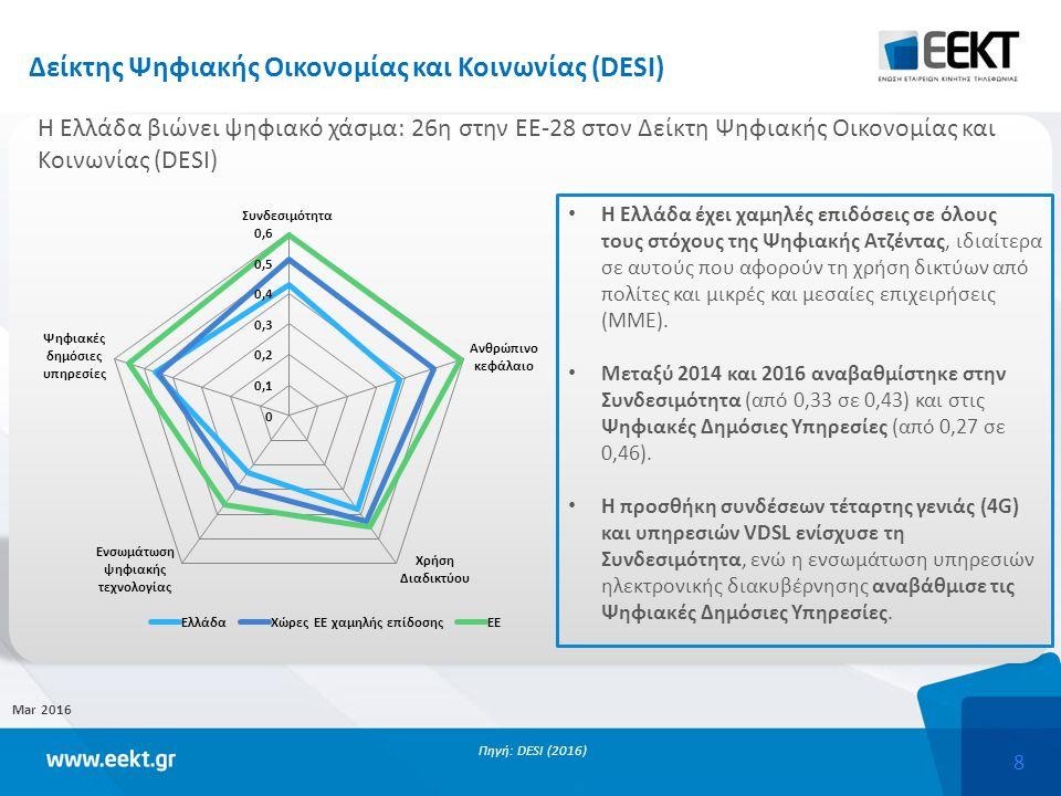 8 Δείκτης Ψηφιακής Οικονομίας και Κοινωνίας (DESI) Mar 2016 Πηγή: DESI (2016) Η Ελλάδα έχει χαμηλές επιδόσεις σε όλους τους στόχους της Ψηφιακής Ατζέντας, ιδιαίτερα σε αυτούς που αφορούν τη χρήση δικτύων από πολίτες και μικρές και μεσαίες επιχειρήσεις (ΜΜΕ).