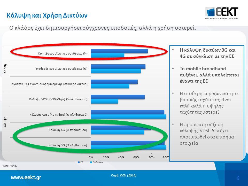 9 Mar 2016 Πηγή: DESI (2016) Η κάλυψη δικτύων 3G και 4G σε σύγκλιση με την ΕΕ Το mobile broadband αυξάνει, αλλά υπολείπεται έναντι της ΕΕ Η σταθερή ευρυζωνικότητα βασικής ταχύτητας είναι καλή αλλά η υψηλής ταχύτητας υστερεί Η πρόσφατη αύξηση κάλυψης VDSL δεν έχει αποτυπωθεί στα επίσημα στοιχεία Κάλυψη και Χρήση Δικτύων Ο κλάδος έχει δημιουργήσει σύγχρονες υποδομές, αλλά η χρήση υστερεί.