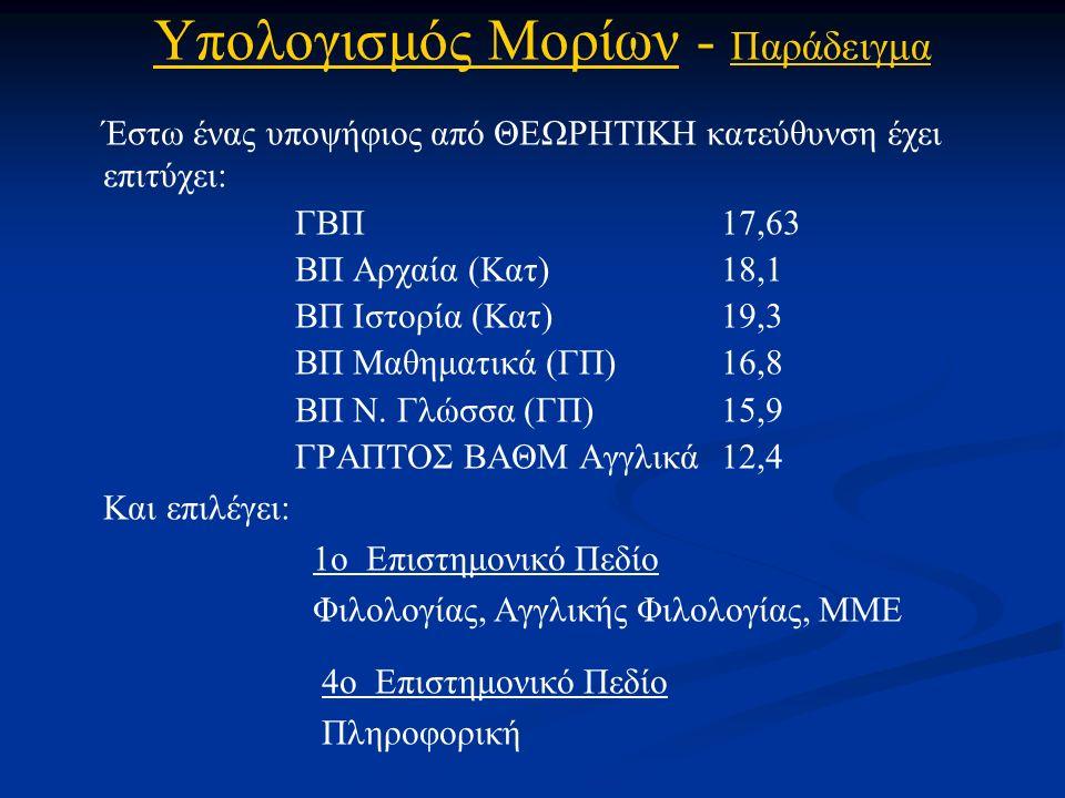 Έστω ένας υποψήφιος από ΘΕΩΡΗΤΙΚΗ κατεύθυνση έχει επιτύχει: ΓΒΠ 17,63 ΒΠ Αρχαία (Κατ)18,1 ΒΠ Ιστορία (Κατ)19,3 ΒΠ Μαθηματικά (ΓΠ)16,8 ΒΠ Ν.